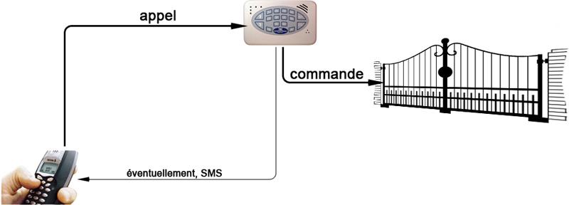Automatismes pour les particuliers automatismes portails cl tures - Fonctionnement d un portail electrique ...